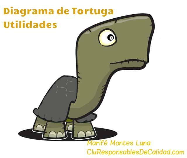diagrama de tortuga