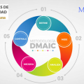 ¿En qué consiste la metodología DMAIC?
